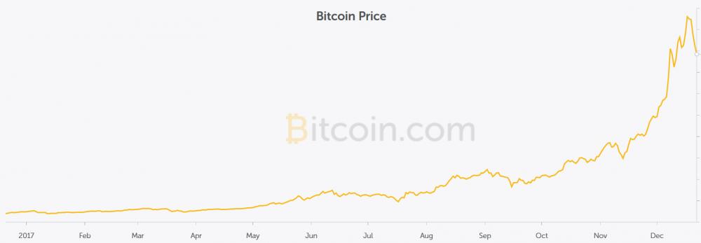 bitcoin2017.thumb.png.893c4e3fb0fc1a61dbd40f417ad940c2.png