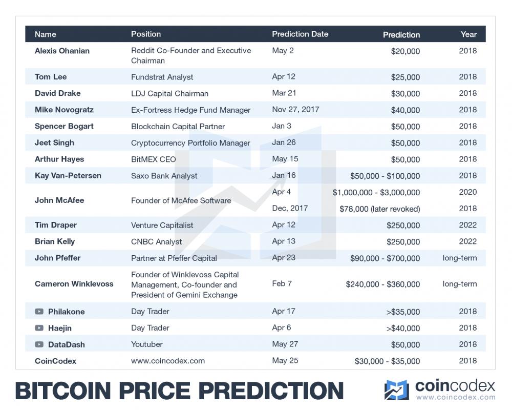 btc-price-predictions-2018.png