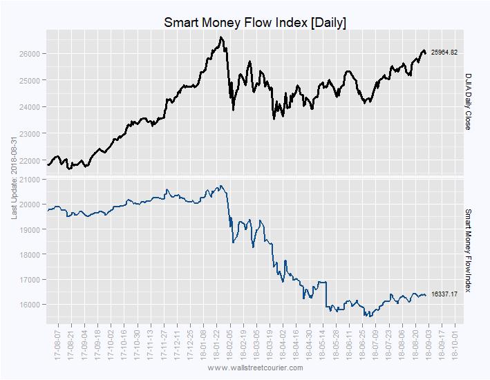 ci-smart-money-flow-index.png
