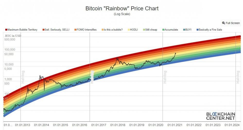 rainbowchart.jpg
