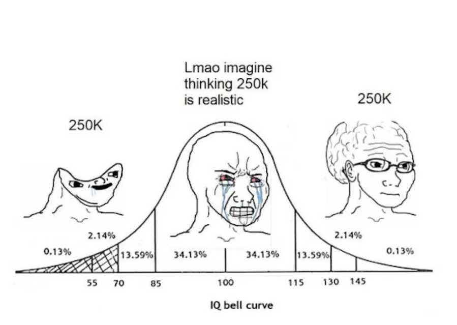 bitcoin IQ bell curve.png