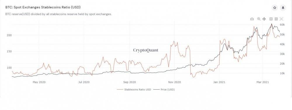 BTC_to_stablecoins+Ratio.jpg