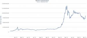 Маркетингова капитализация на биткойн